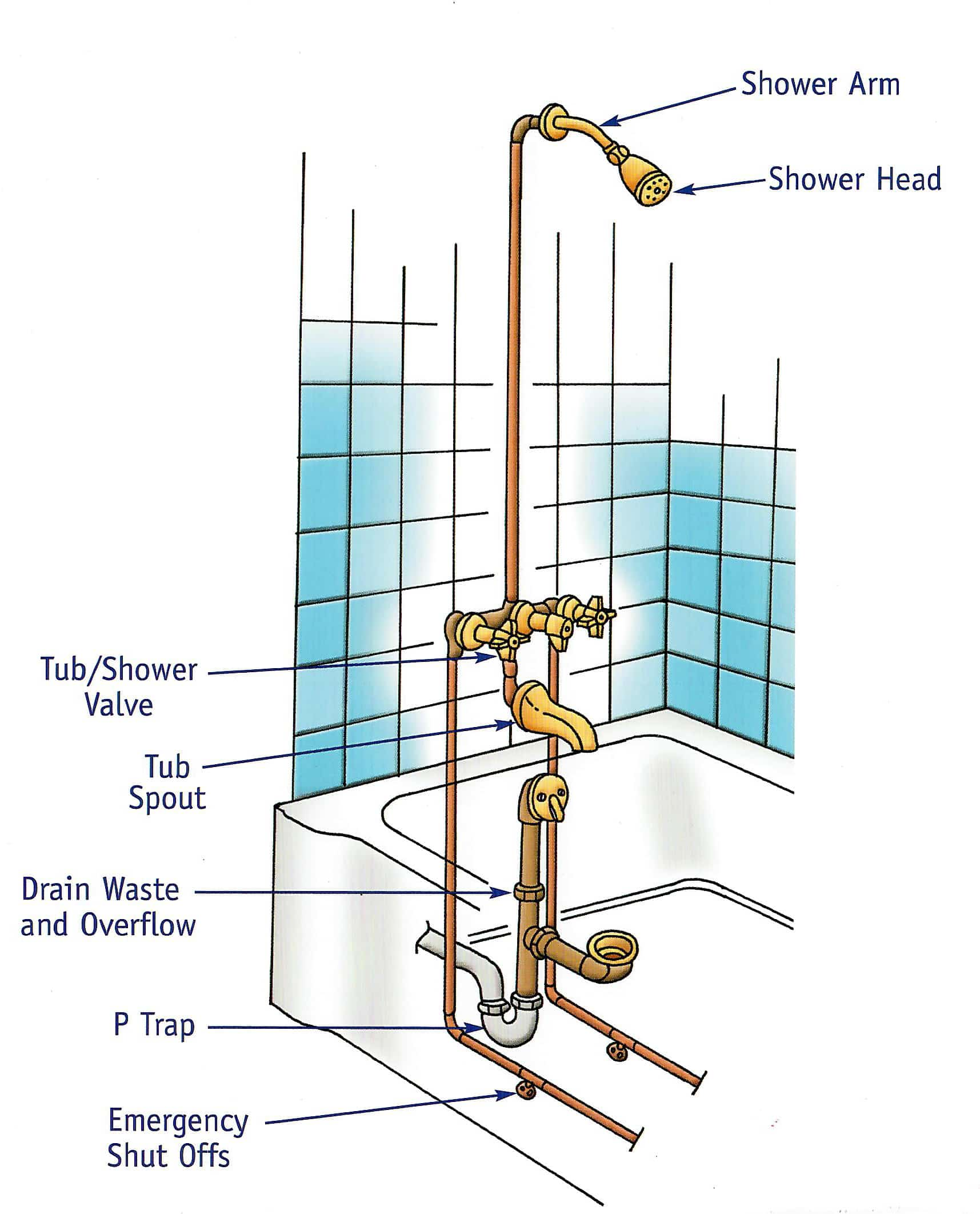 hight resolution of bath tub plumbing diagram
