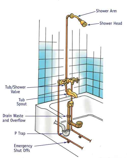 small resolution of bath tub plumbing diagram