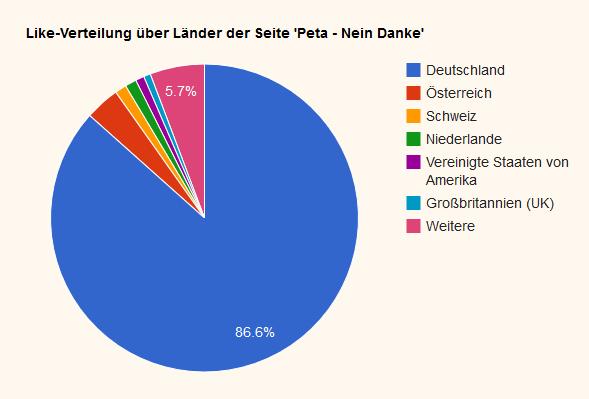 Deutschsprachiger Raum am meisten Vertreten