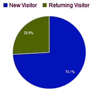 Anteil Neuer und wiederkehrender Besucher im Juni 2015