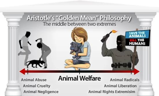 Bild-Quelle: National Animal Interest Alliance - The difference between Animal Rights & Animal Welfare - URL: http://www.naiaonline.org/articles/article/what-is-animal-welfare-and-why-is-it-important