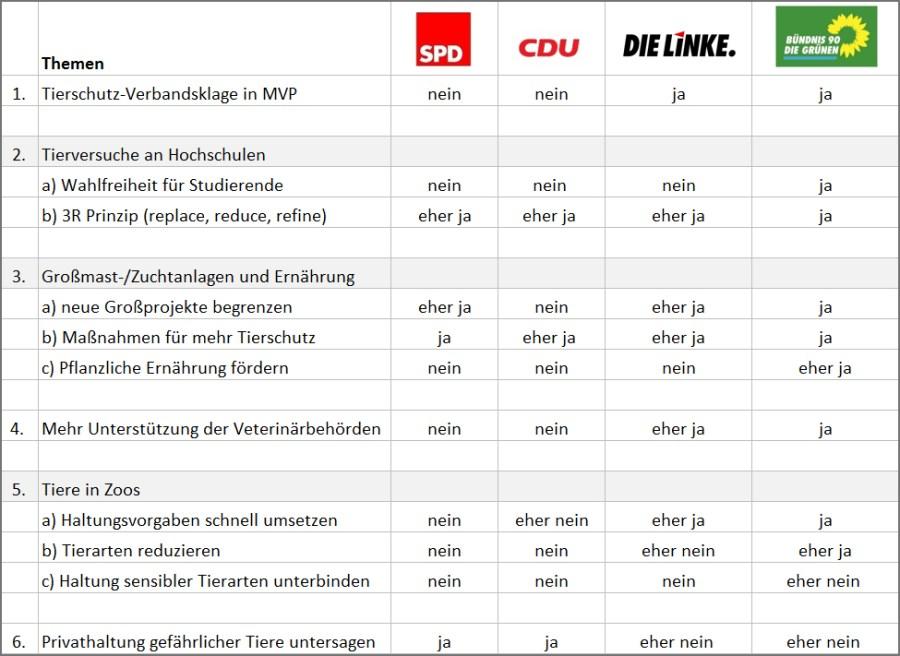 Wie PeTA den Wahlkampf manipuliert / Screenshot: Peta.de