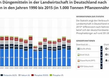 Düngerverbauch in Deutschlan von 1990 bis 2015 / Sreenshot: https://de.statista.com/statistik/daten/studie/161842/umfrage/verbrauch-ausgewaehlter-duenger-in-der-landwirtschaft-in-deutschland/
