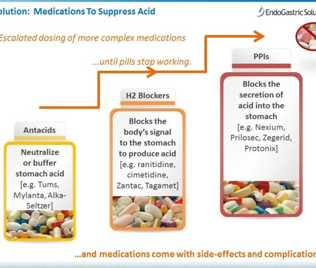 Acid Suppression Medications