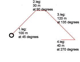 5.5.3 Summary of drawing tools
