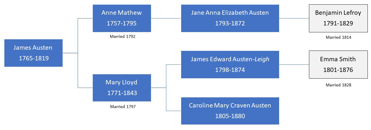 James Austen and his family tree