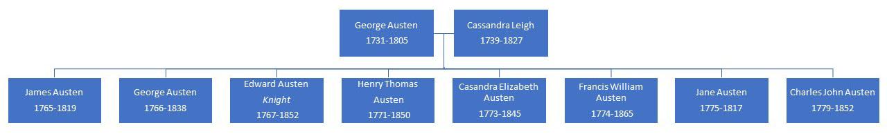 Jane Austen's Disabled Brother George Austen - Geri Walton