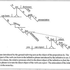 Drawing Sentences A Guide To Diagramming Square D Load Center Wiring Diagram Sentence