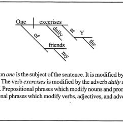 Diagramming Sentences With Conjunctions Tree Diagram Microsoft Word