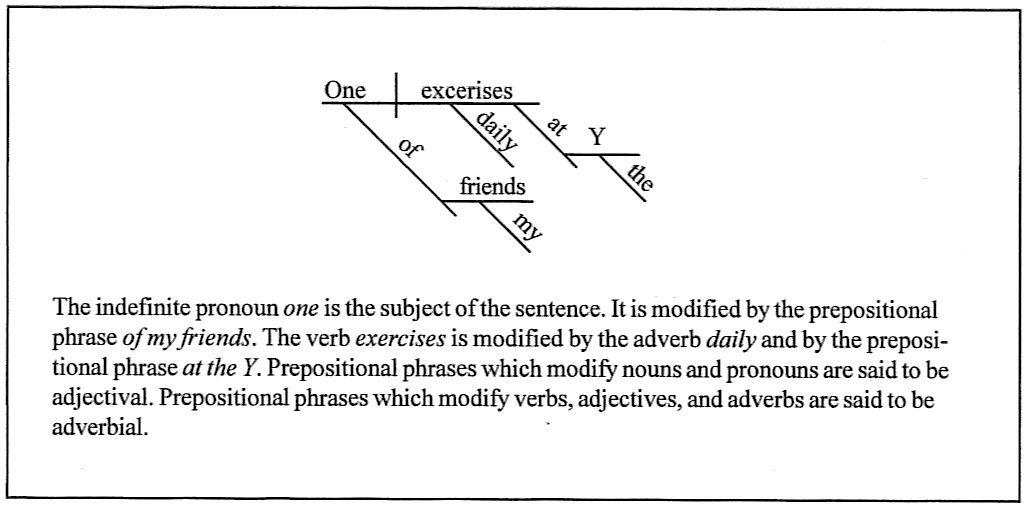 diagram prepositional phrases 2005 dodge stratus engine diagramming sentences