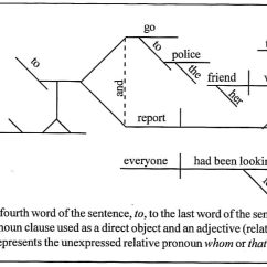 Diagramming Sentences With Conjunctions 3 Wire Alternator Wiring Diagram