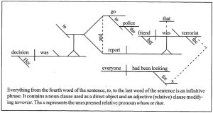 Diagramming Sentences