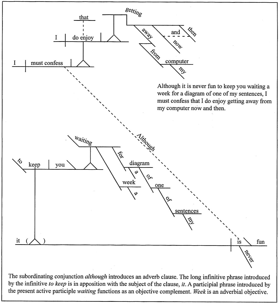 diagram my sentences 17th edition consumer unit wiring sentence diagramming