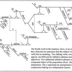 Diagramming Sentences Rules Suzuki Eiger Wiring Diagram Sentence