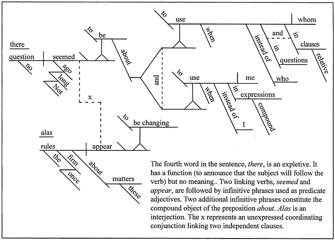 how to diagram a complex sentence 2008 dodge avenger wiring diagramming