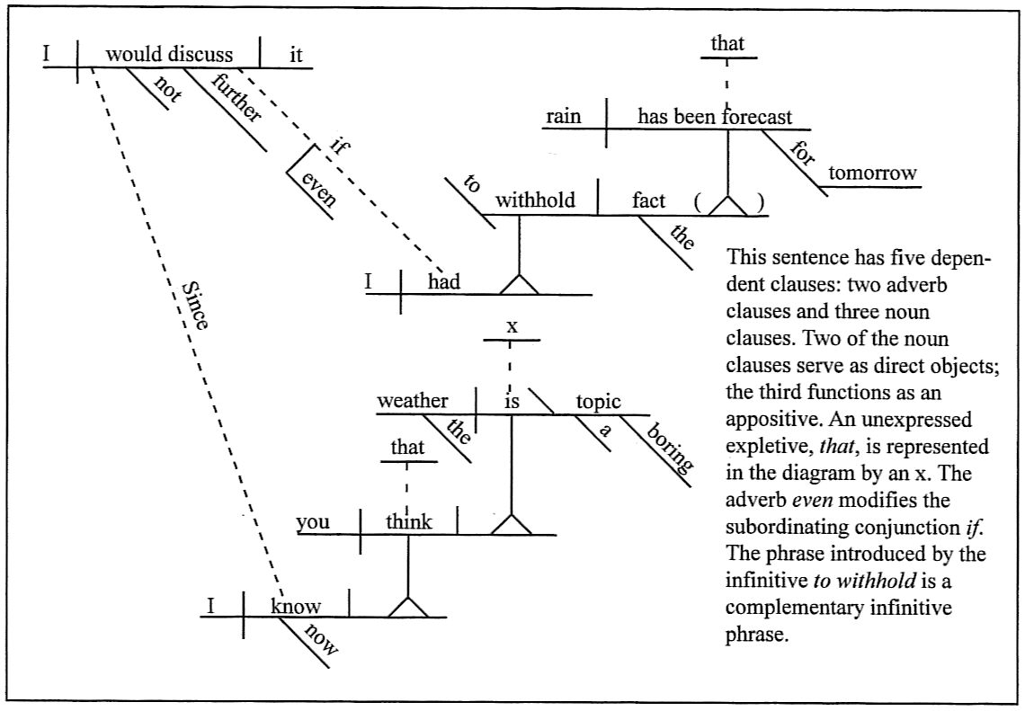diagram my sentences signalstation vegesack sentence diagramming