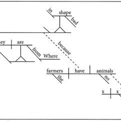 Diagram Prepositional Phrases 7 3 Powerstroke Flashcards