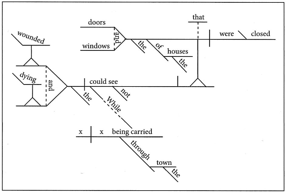 diagram of noun clauses