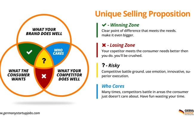 Unique Selling Proposition Usp For Best Marketing
