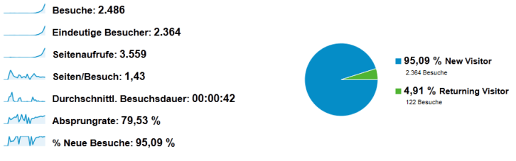 Besucher Statistik Oktober 2012