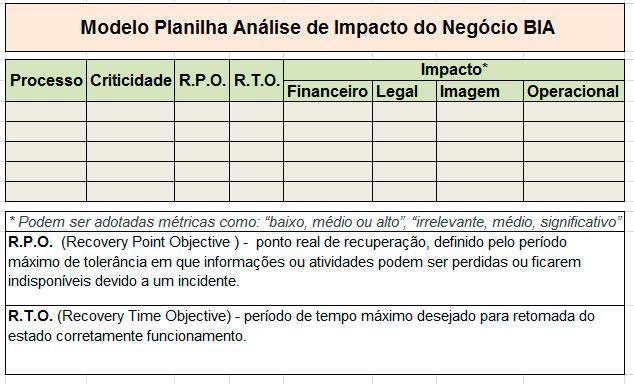 Modelo Análise de Impacto do Negócio