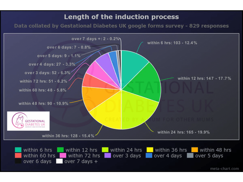 Length of induction