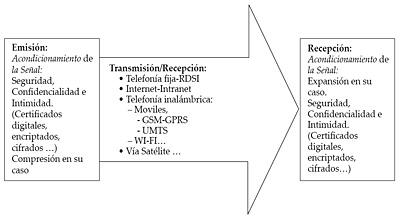 Transmisión/recepción de cualquier sistema de telemedicina