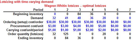 Problema de Tamaño de Lote No Capacitado (Formulación y Resolución en Solver)