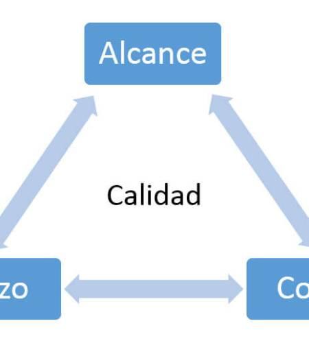 Triángulo de Gestión de Proyectos