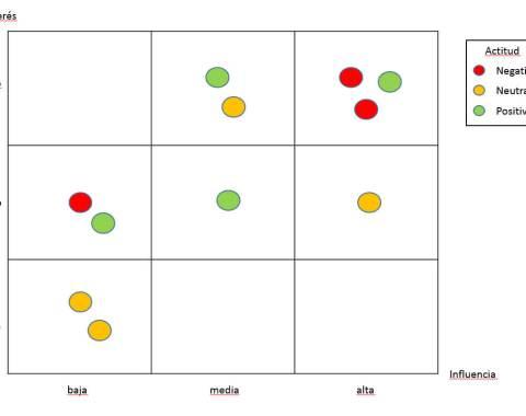 mapa de stakeholders