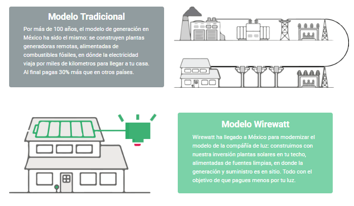 Wirewatt-mexico-modelo-gestordeenergia.PNG