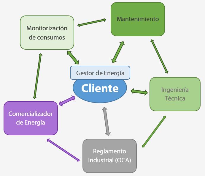 gestordeenergia-conexiones-profesionales
