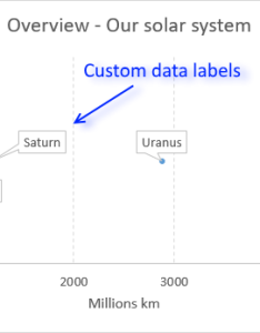 The picture above shows  chart that has custom data labels they are linked to specific cell values also improve your   scatter with rh get digital help