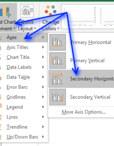 Click design tab on the ribbon and then add chart element axes secondary horizontal also how to position month year between tick marks rh get digital help