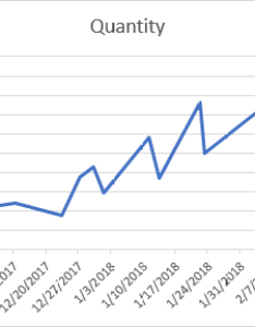 The line chart  axis shows dates with seven days interval to next tick mark beginning also how position month and year between marks rh get digital help