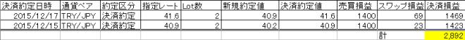 FX実績ヒロセ201512