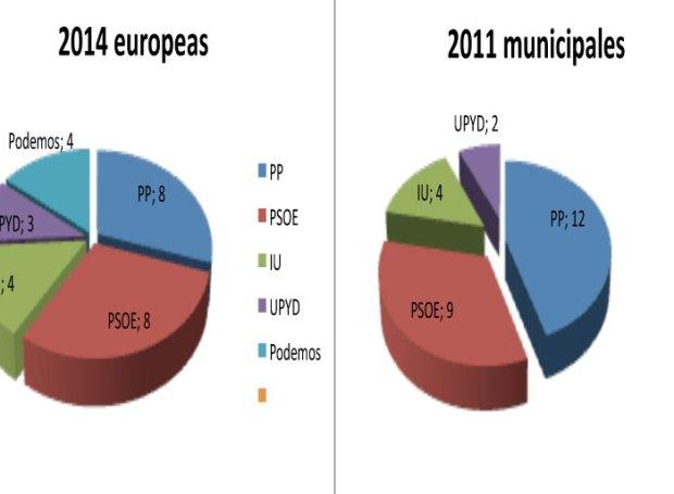 eleccioneseuropeas_may2014resultados