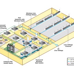 Lighting Architecture Diagram Afi Marine Wiper Motor Wiring Deco Poe Power Over Ethernet Solutions