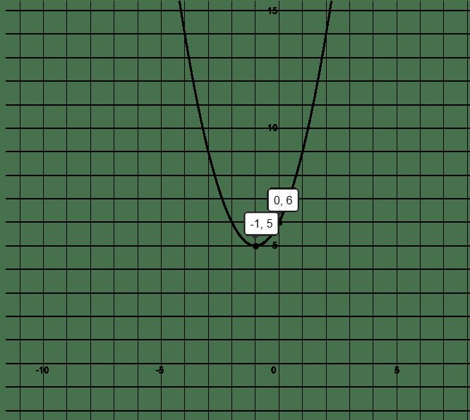Quadratic Equations Solver Steps