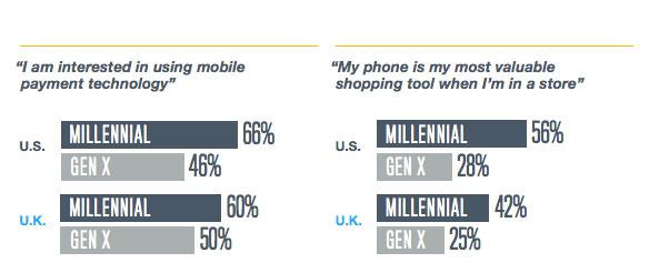 millennial-mobile-vs-gen-x