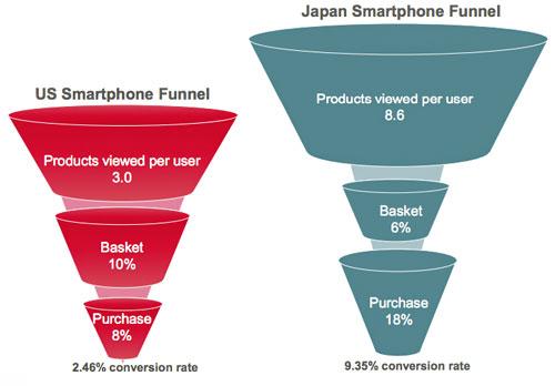 us-vs-japan-smartphone-funnel