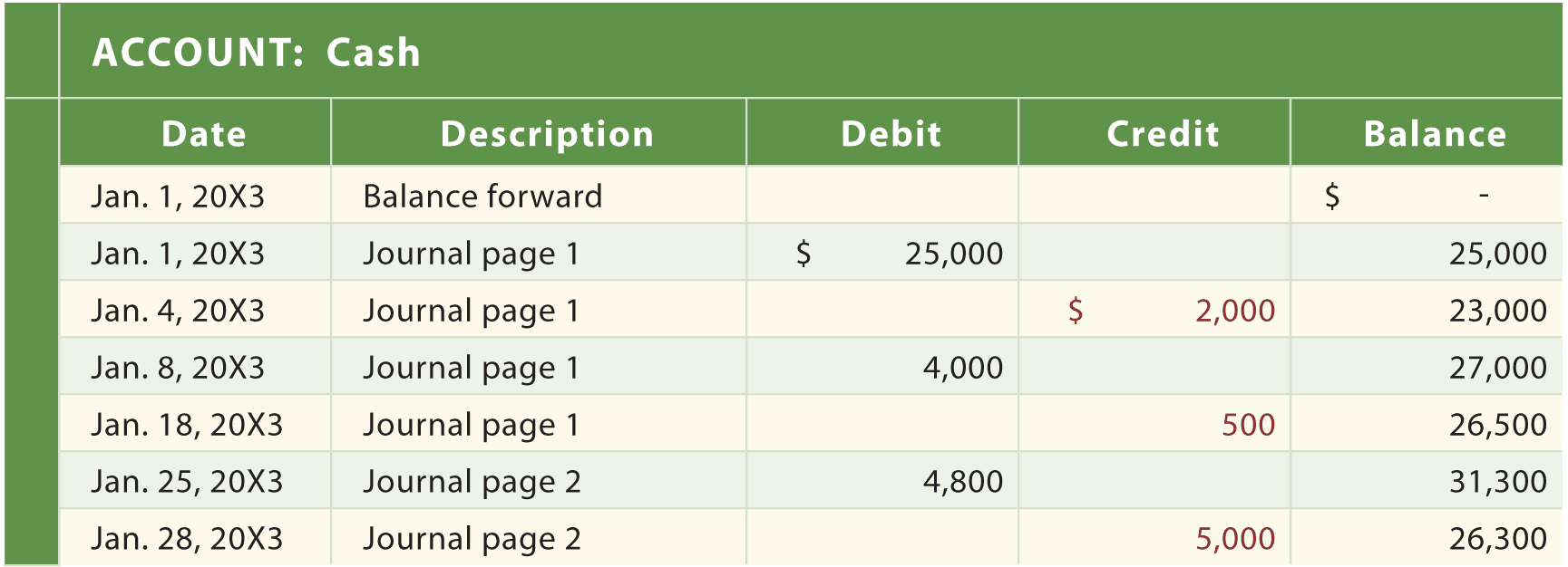12+ Excel General Ledger Templates - Excel Templates