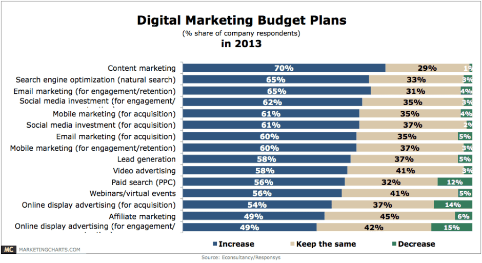 Microsoft Excel Templates 10 Marketing Plan Budget Templates
