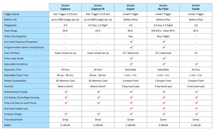 4 product comparison best practices