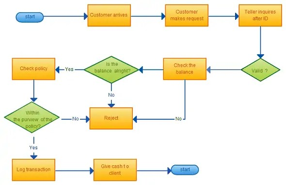 how to make a star diagram on excel