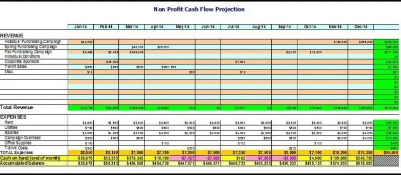 sample budgets for nonprofits