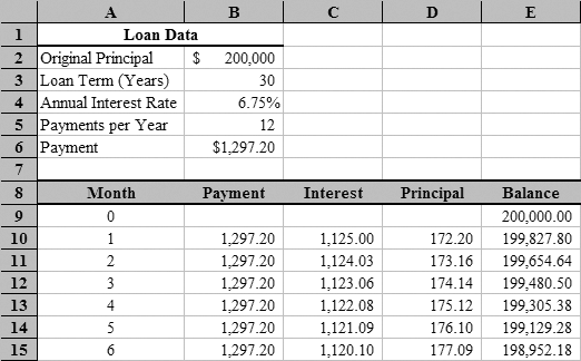 excel loan amortization table