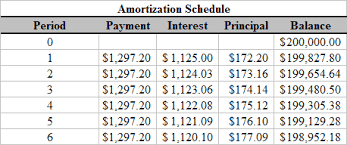 sample amortization schedule
