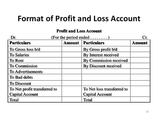 Profit And Loss Account Format 3451  Free Profit And Loss Template