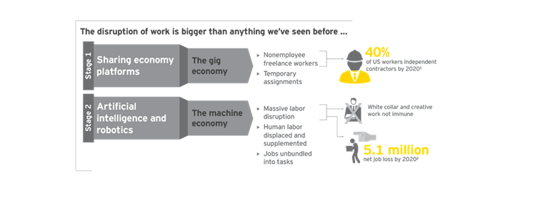 The disruption to work is bigger than we have ever seen